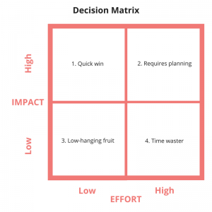 business-idea-decision-matrix