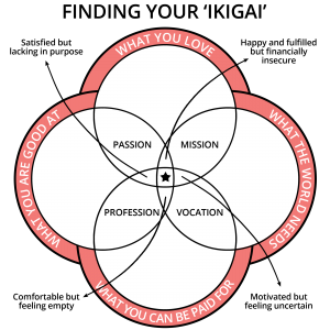 finding-your-ikigai-onestepoutside